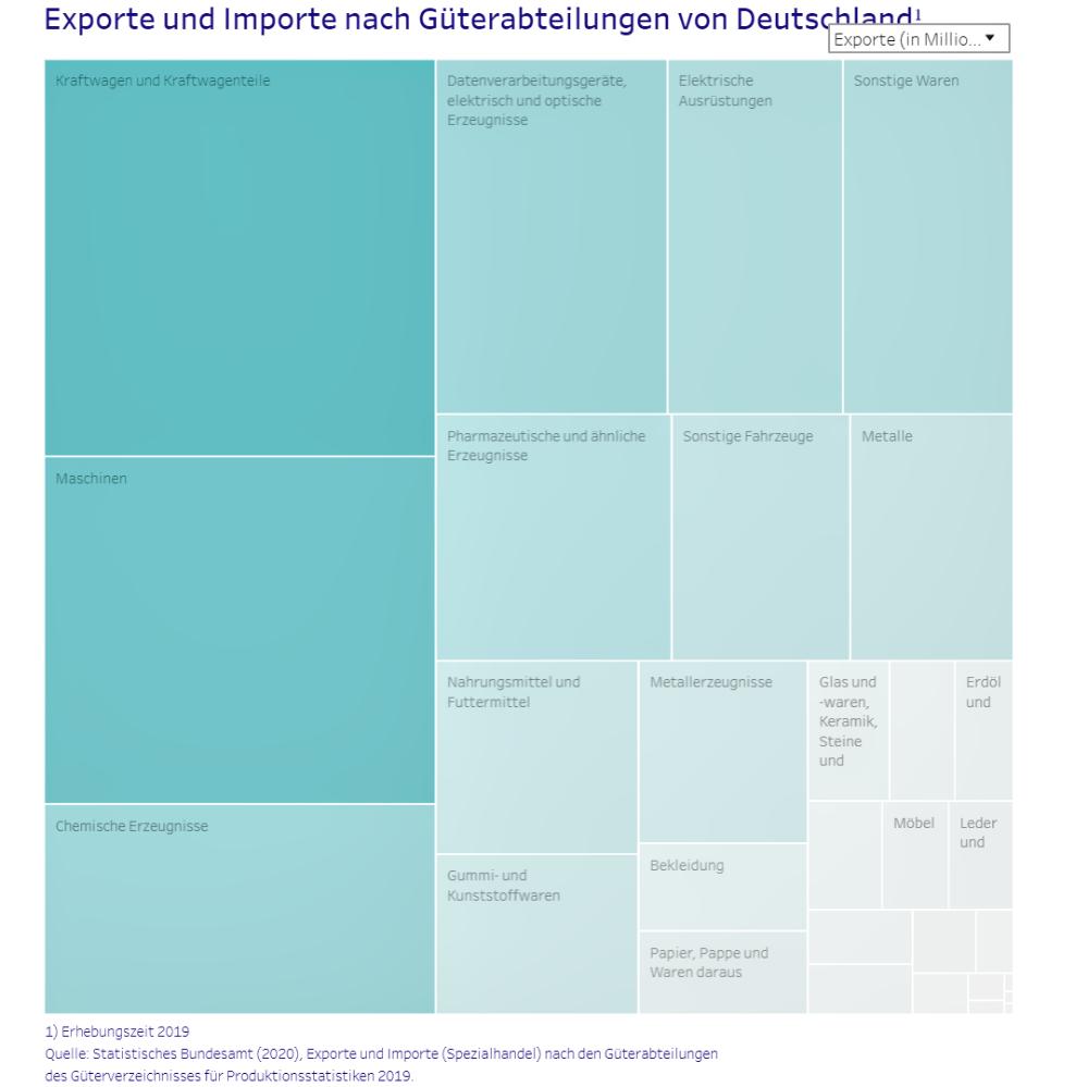 Exporte und Importe nach Güterabteilungen