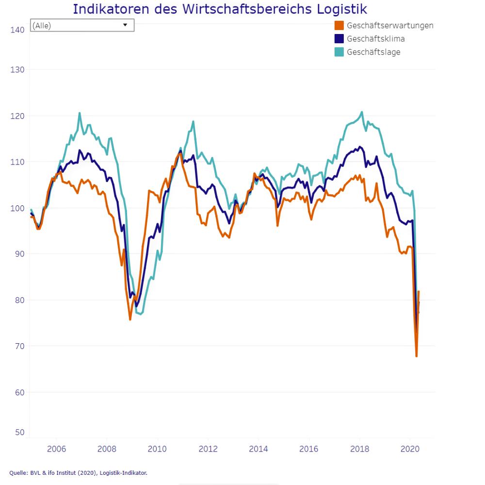 Indikatoren des Wirtschaftsbereichs Logistik