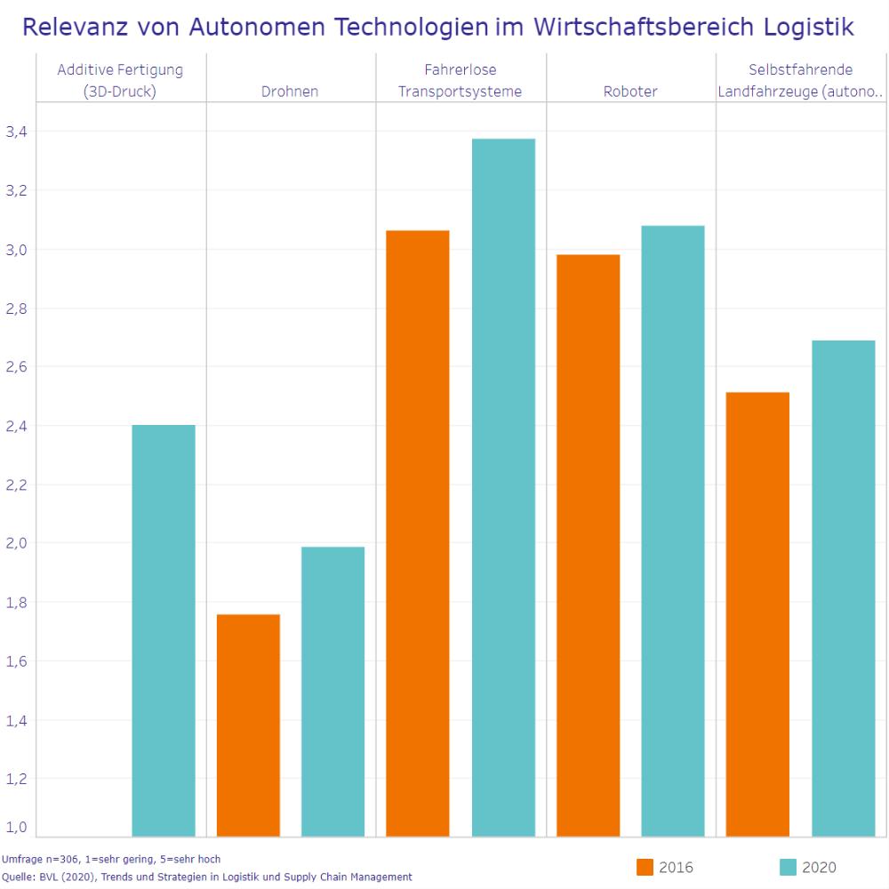 Relevanz von Autonomen Technologien im Wirtschaftsbereich Logistik