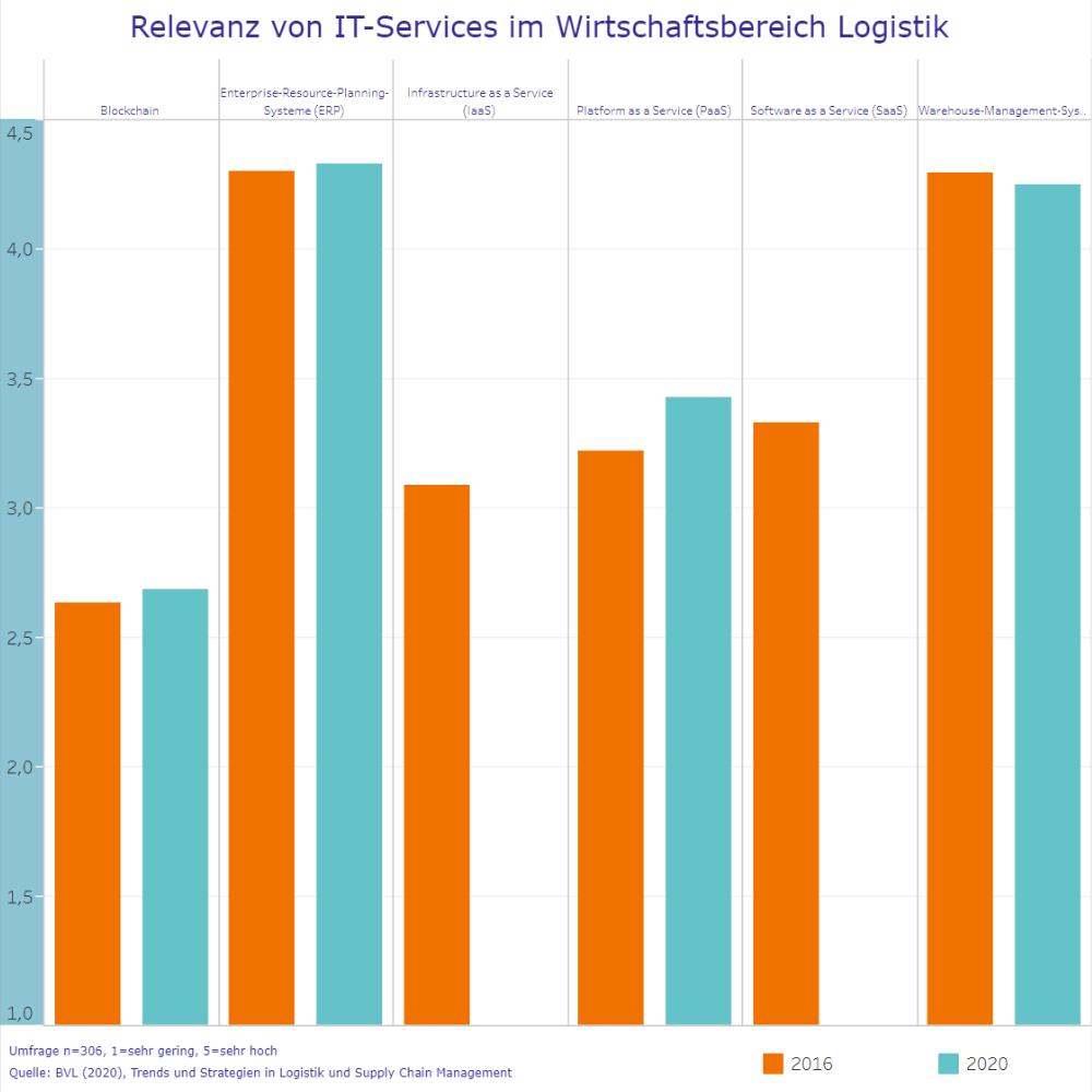 Relevanz von IT-Services im Wirtschaftsbereich Logistik