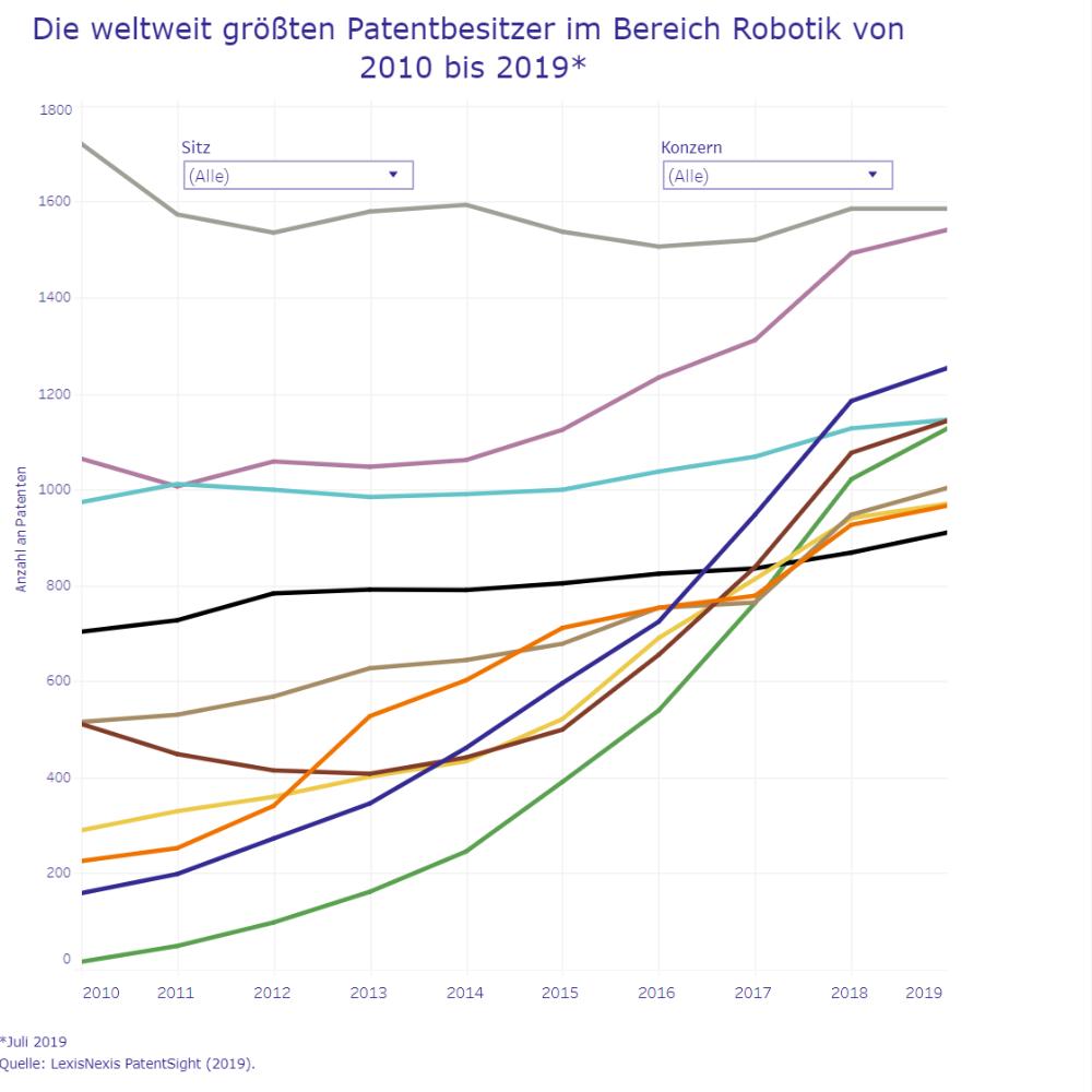 Die weltweit größten Patentbesitzer im Bereich Robotik